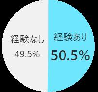 graph_circle